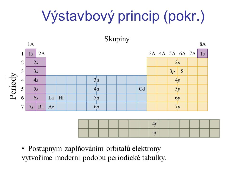 Výstavbový princip (pokr.) Postupným zaplňováním orbitalů elektrony vytvoříme moderní podobu periodické tabulky.
