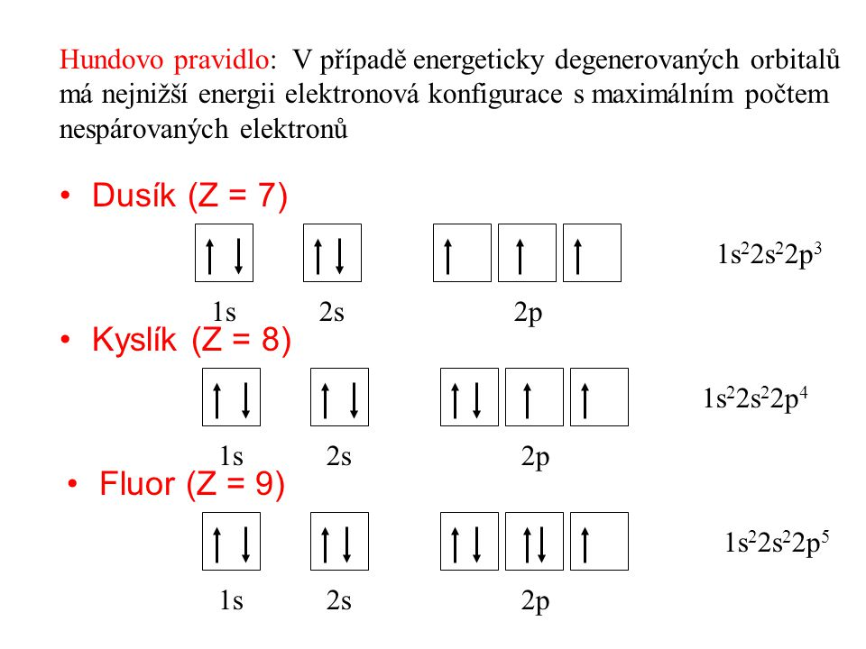 1s2s2p Dusík (Z = 7) Hundovo pravidlo: V případě energeticky degenerovaných orbitalů má nejnižší energii elektronová konfigurace s maximálním počtem nespárovaných elektronů 1s 2 2s 2 2p 3 Kyslík (Z = 8) 1s2s2p 1s2s2p Fluor (Z = 9) 1s 2 2s 2 2p 4 1s 2 2s 2 2p 5