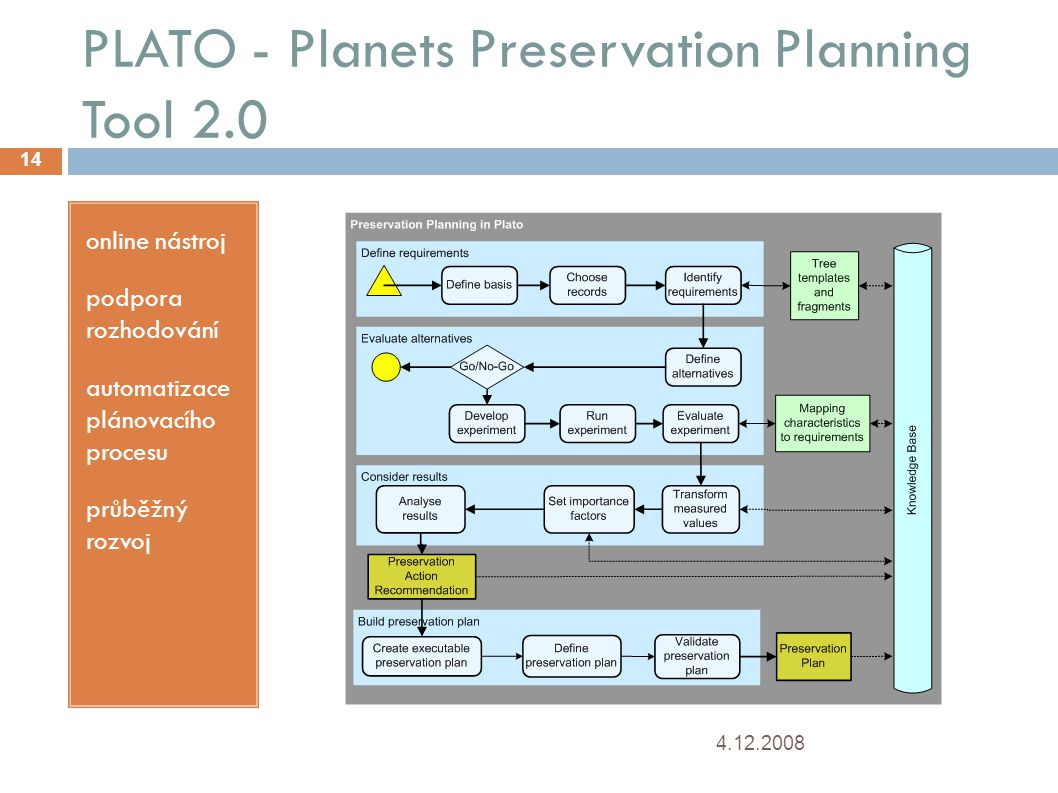 PLATO - Planets Preservation Planning Tool 2.0 4.12.2008 14 online nástroj podpora rozhodování automatizace plánovacího procesu průběžný rozvoj