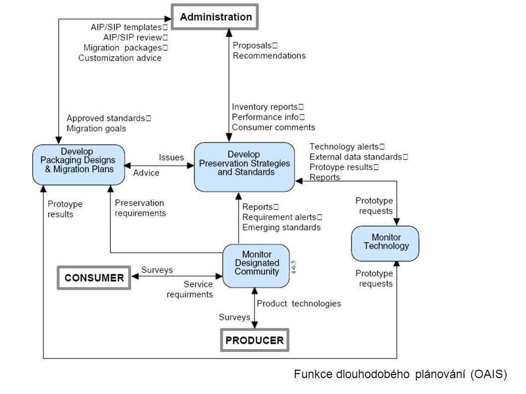 Funkce dlouhodobého plánování (OAIS)