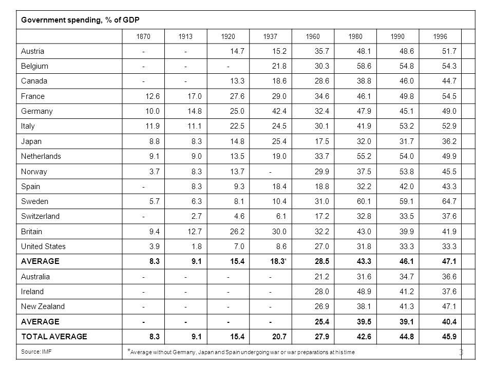 3 Government spending, % of GDP 18701913192019371960198019901996 Austria--14.715.235.748.148.651.7 Belgium---21.830.358.654.854.3 Canada--13.318.628.6