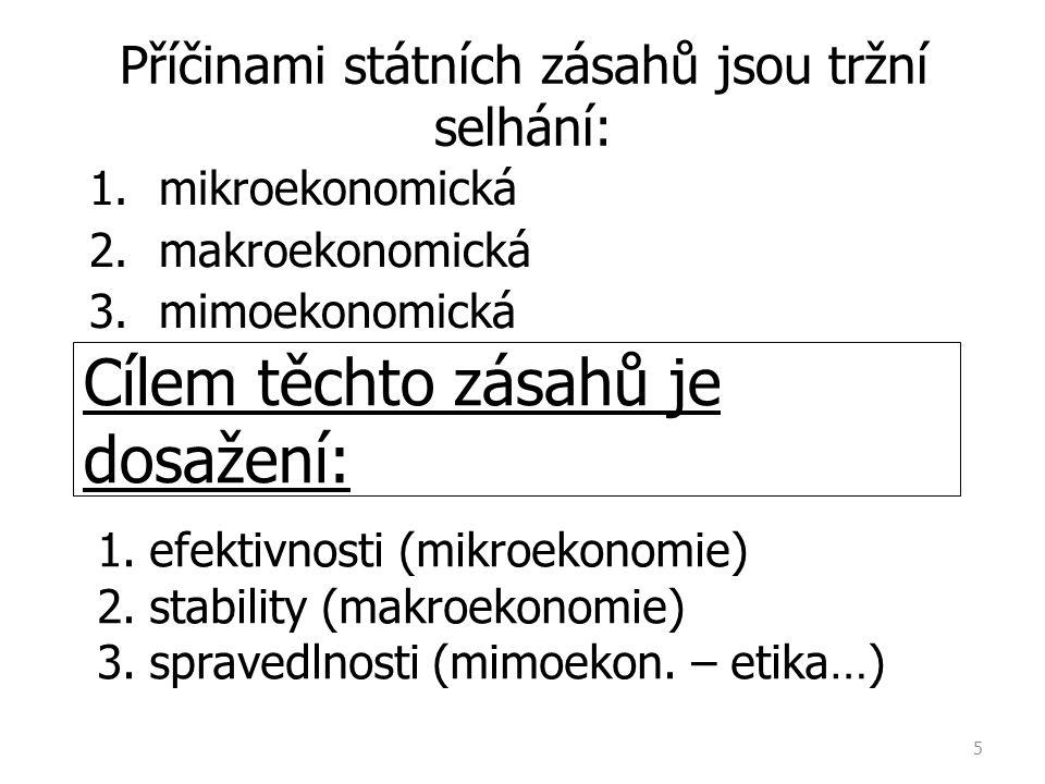 Příčinami státních zásahů jsou tržní selhání: 1.mikroekonomická 2.makroekonomická 3.mimoekonomická 5 Cílem těchto zásahů je dosažení: 1.efektivnosti (