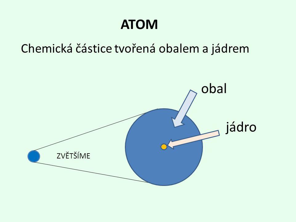 ATOM jádro ZVĚTŠÍME Chemická částice tvořená obalem a jádrem obal
