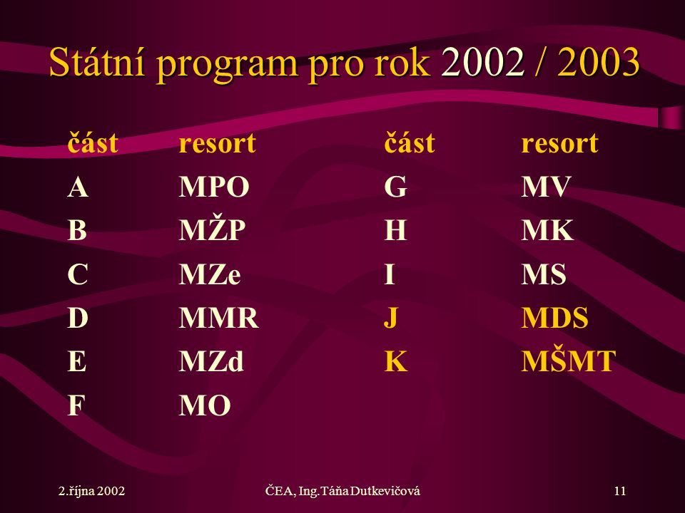 2.října 2002ČEA, Ing.Táňa Dutkevičová11 Státní program pro rok 2002 / 2003 částresortčástresort AMPOGMV BMŽPHMK CMZeIMS DMMRJMDS EMZdKMŠMT FMO