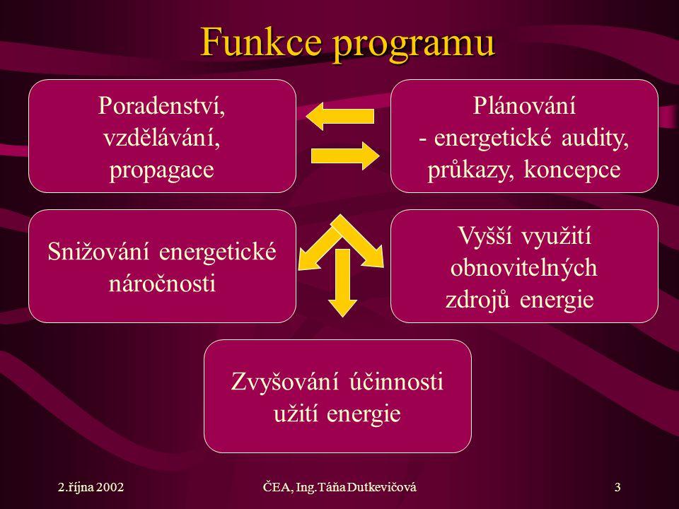 2.října 2002ČEA, Ing.Táňa Dutkevičová3 Snižování energetické náročnosti Poradenství, vzdělávání, propagace Plánování - energetické audity, průkazy, koncepce Vyšší využití obnovitelných zdrojů energie Funkce programu Zvyšování účinnosti užití energie