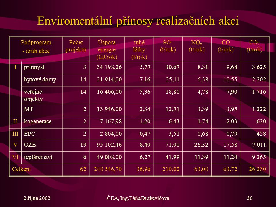 2.října 2002ČEA, Ing.Táňa Dutkevičová30 Podprogram - druh akce Počet projektů Úspora energie (GJ/rok) tuhé látky (t/rok) SO 2 (t/rok) NO x (t/rok) CO (t/rok) CO 2 (t/rok) Iprůmysl334 198,265,7530,678,319,683 625 bytové domy1421 914,007,1625,116,3810,552 202 veřejné objekty 1416 406,005,3618,804,787,901 716 MT213 946,002,3412,513,393,951 322 IIkogenerace27 167,981,206,431,742,03630 IIIEPC22 804,000,473,510,680,79458 VOZE1995 102,468,4071,0026,3217,587 011 VIteplárenství649 008,006,2741,9911,3911,249 365 Celkem62240 546,7036,96210,0263,0063,7226 330 Enviromentální přínosy realizačních akcí