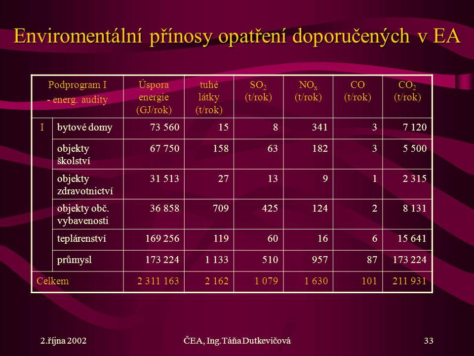 2.října 2002ČEA, Ing.Táňa Dutkevičová33 Podprogram I - energ. audity Úspora energie (GJ/rok) tuhé látky (t/rok) SO 2 (t/rok) NO x (t/rok) CO (t/rok) C