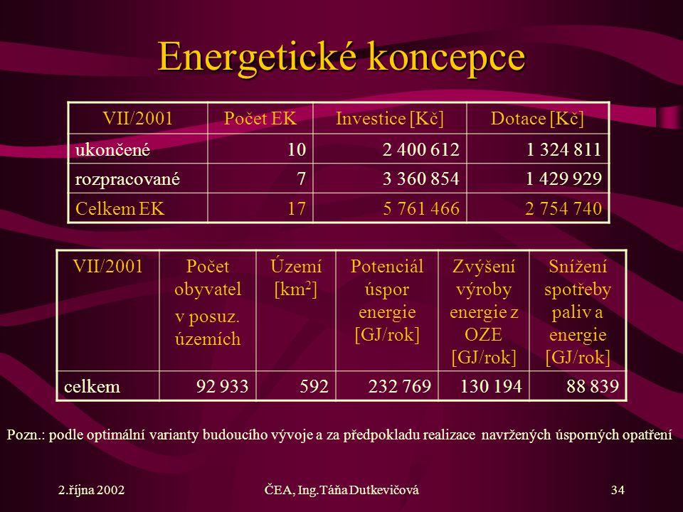 2.října 2002ČEA, Ing.Táňa Dutkevičová34 Energetické koncepce VII/2001Počet EKInvestice [Kč]Dotace [Kč] ukončené102 400 6121 324 811 rozpracované73 360 8541 429 929 Celkem EK175 761 4662 754 740 VII/2001Počet obyvatel v posuz.
