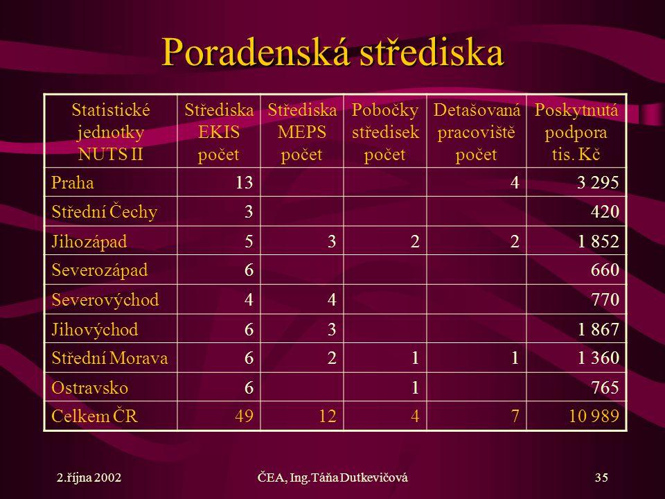 2.října 2002ČEA, Ing.Táňa Dutkevičová35 Poradenská střediska Statistické jednotky NUTS II Střediska EKIS počet Střediska MEPS počet Pobočky středisek počet Detašovaná pracoviště počet Poskytnutá podpora tis.