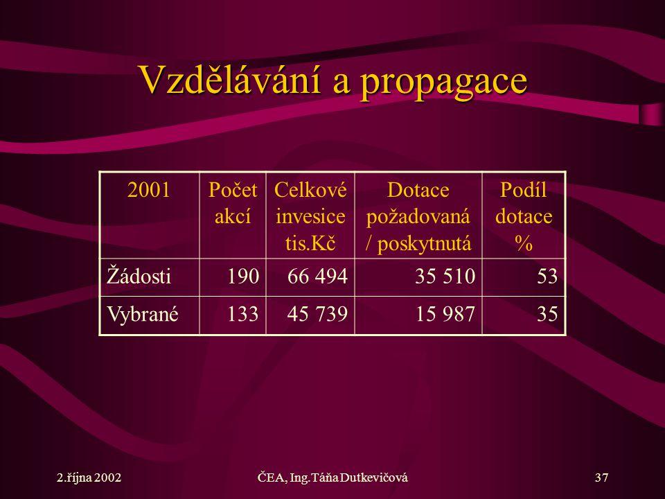 2.října 2002ČEA, Ing.Táňa Dutkevičová37 Vzdělávání a propagace 2001Počet akcí Celkové invesice tis.Kč Dotace požadovaná / poskytnutá Podíl dotace % Žádosti19066 49435 51053 Vybrané13345 73915 98735