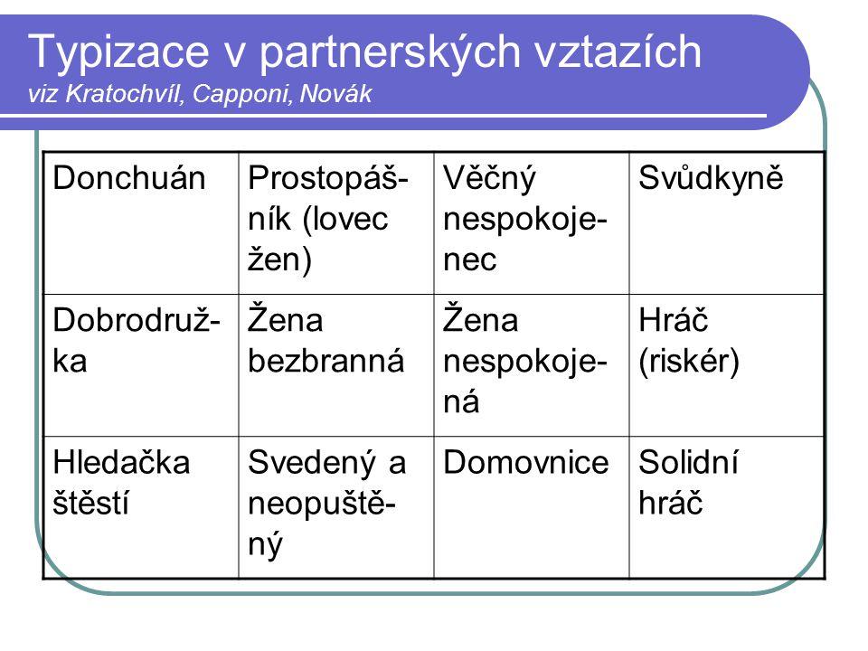 Typizace v partnerských vztazích viz Kratochvíl, Capponi, Novák DonchuánProstopáš- ník (lovec žen) Věčný nespokoje- nec Svůdkyně Dobrodruž- ka Žena be