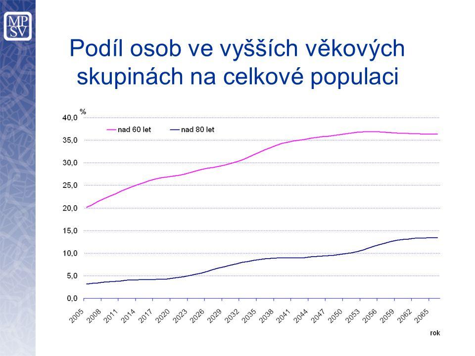 Srovnání dynamiky stárnutí v letech 2000 - 2050