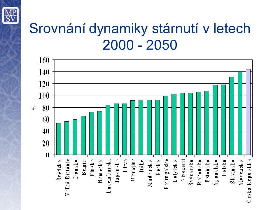 Hlavní ukazatele systému důchodového pojištění za rok 2007 Příjmy z pojistného – 296,1 mld.