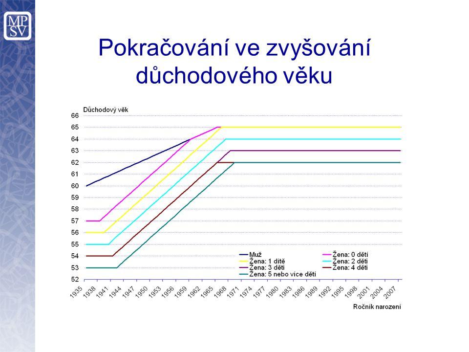 Pokračování ve zvyšování důchodového věku