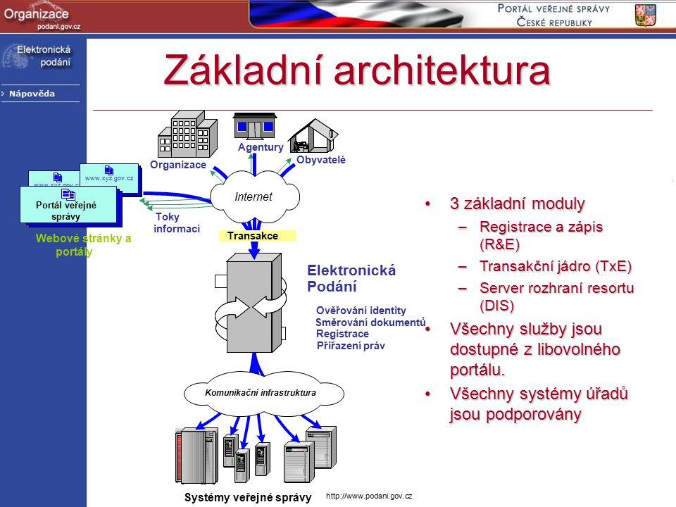 http://www.podani.gov.cz Základní architektura www.xyz.gov.cz Organizace Agentury Obyvatelé Elektronická Podání Ověřování identity Směrování dokumentů Registrace Přiřazení práv Transakce Systémy veřejné správy Portál veřejné správy Webové stránky a portály Toky informací Internet Komunikační infrastruktura 3 základní moduly3 základní moduly –Registrace a zápis (R&E) –Transakční jádro (TxE) –Server rozhraní resortu (DIS) Všechny služby jsou dostupné z libovolného portálu.Všechny služby jsou dostupné z libovolného portálu.