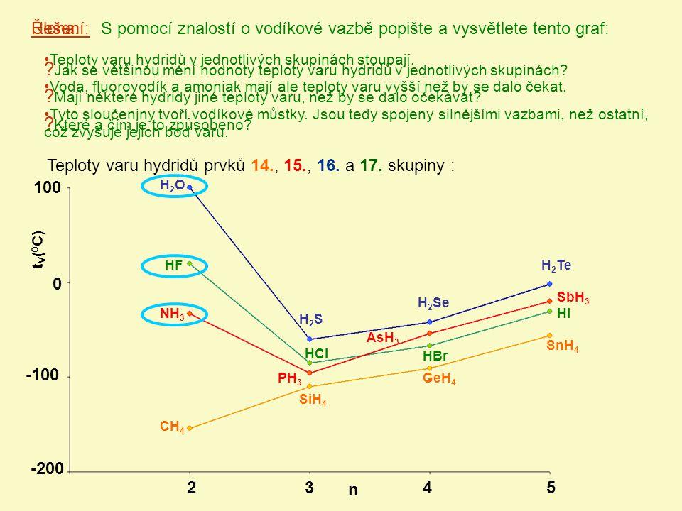 Úloha:S pomocí znalostí o vodíkové vazbě popište a vysvětlete tento graf: 100 0 -100 -200 2345 H2OH2O H2SH2S H 2 Se H 2 TeHF HCl HBr HINH 3 PH 3 AsH 3