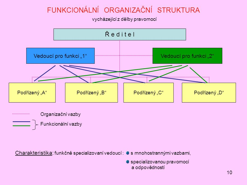 """10 FUNKCIONÁLNÍ ORGANIZAČNÍ STRUKTURA vycházející z dělby pravomocí Vedoucí pro funkci """"1 Vedoucí pro funkci """"2 Ř e d i t e l Podřízený """"A Podřízený """"B Podřízený """"C Podřízený """"D Organizační vazby Funkcionální vazby Charakteristika: funkčně specializovaní vedoucí : s mnohostrannými vazbami, specializovanou pravomocí a odpovědností"""