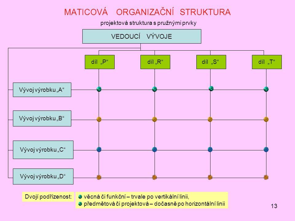 """13 MATICOVÁ ORGANIZAČNÍ STRUKTURA projektová struktura s pružnými prvky VEDOUCÍ VÝVOJE Vývoj výrobku """"A Vývoj výrobku """"D Vývoj výrobku """"C Vývoj výrobku """"B díl """"P díl """"R díl """"S díl """"T Dvojí podřízenost: věcná či funkční – trvale po vertikální linii, předmětová či projektová – dočasně po horizontální linii"""