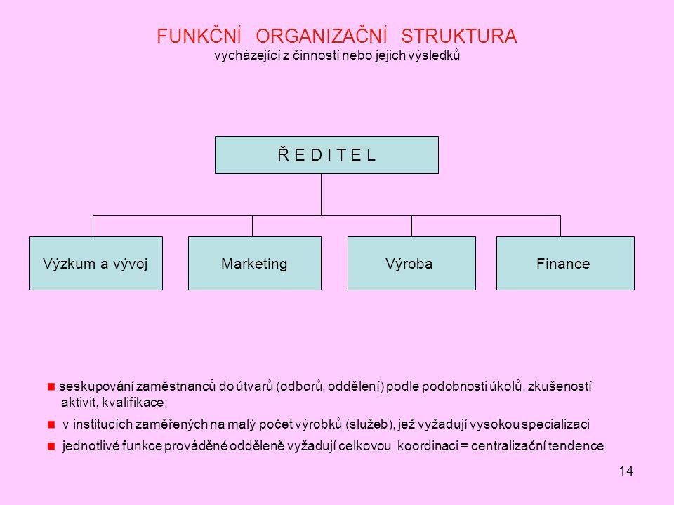 14 FUNKČNÍ ORGANIZAČNÍ STRUKTURA vycházející z činností nebo jejich výsledků Ř E D I T E L Výzkum a vývojMarketingVýrobaFinance seskupování zaměstnanců do útvarů (odborů, oddělení) podle podobnosti úkolů, zkušeností aktivit, kvalifikace; v institucích zaměřených na malý počet výrobků (služeb), jež vyžadují vysokou specializaci jednotlivé funkce prováděné odděleně vyžadují celkovou koordinaci = centralizační tendence