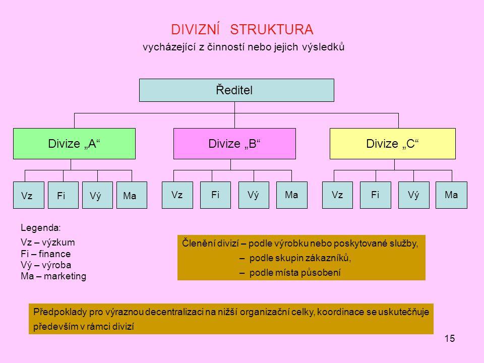 """15 DIVIZNÍ STRUKTURA vycházející z činností nebo jejich výsledků Ředitel Divize """"A Divize """"B Divize """"C VzFiMaVý VzFiMaVýVzMaFiVý Legenda: Vz – výzkum Fi – finance Vý – výroba Ma – marketing Členění divizí – podle výrobku nebo poskytované služby, – podle skupin zákazníků, – podle místa působení Předpoklady pro výraznou decentralizaci na nižší organizační celky, koordinace se uskutečňuje především v rámci divizí"""