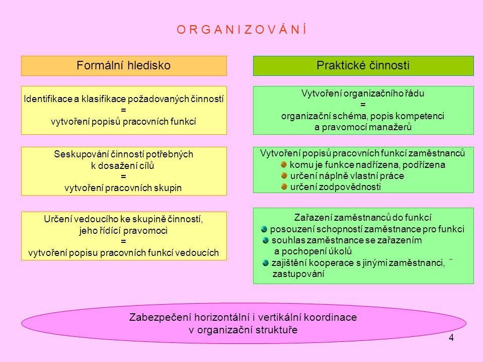 4 O R G A N I Z O V Á N Í Identifikace a klasifikace požadovaných činností = vytvoření popisů pracovních funkcí Formální hlediskoPraktické činnosti Seskupování činností potřebných k dosažení cílů = vytvoření pracovních skupin Určení vedoucího ke skupině činností, jeho řídící pravomoci = vytvoření popisu pracovních funkcí vedoucích Zabezpečení horizontální i vertikální koordinace v organizační struktuře Vytvoření organizačního řádu = organizační schéma, popis kompetenci a pravomocí manažerů Vytvoření popisů pracovních funkcí zaměstnanců komu je funkce nadřízena, podřízena určení náplně vlastní práce určení zodpovědnosti Zařazení zaměstnanců do funkcí posouzení schopností zaměstnance pro funkci souhlas zaměstnance se zařazením a pochopení úkolů zajištění kooperace s jinými zaměstnanci, ¨ zastupování