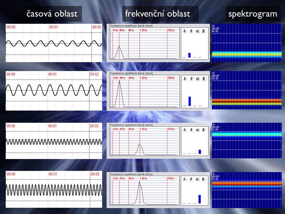 časová oblastfrekvenční oblastspektrogram