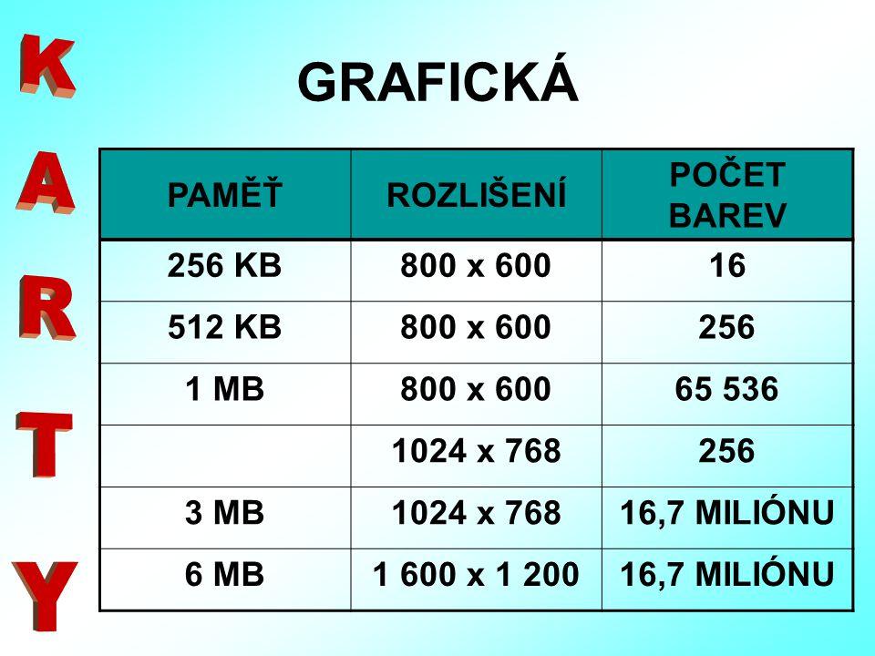 GRAFICKÁ PAMĚŤROZLIŠENÍ POČET BAREV 256 KB800 x 60016 512 KB800 x 600256 1 MB800 x 60065 536 1024 x 768256 3 MB1024 x 76816,7 MILIÓNU 6 MB1 600 x 1 20016,7 MILIÓNU