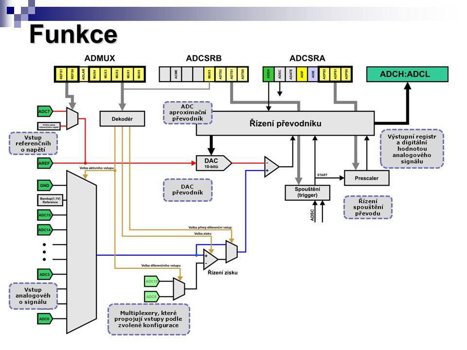 Funkce Vstup analogovéh o signálu Vstup referenčníh o napětí DAC převodník ADC aproximační převodník Řízení spouštění převodu Multiplexery, které propojují vstupy podle zvolené konfigurace Výstupní registr a digitální hodnotou analogového signálu