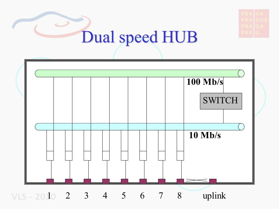 Dual speed HUB 100 Mb/s 10 Mb/s SWITCH 1 2 3 4 5 6 7 8 uplink