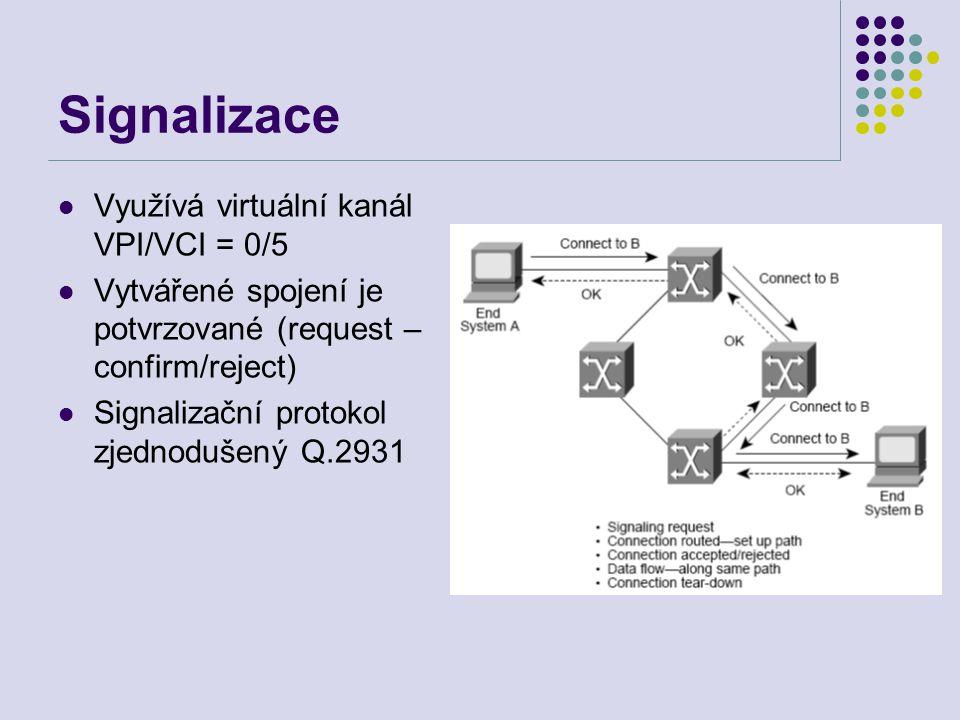 Signalizace Využívá virtuální kanál VPI/VCI = 0/5 Vytvářené spojení je potvrzované (request – confirm/reject) Signalizační protokol zjednodušený Q.2931
