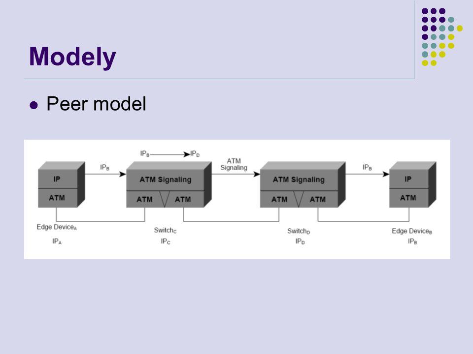 Modely Peer model
