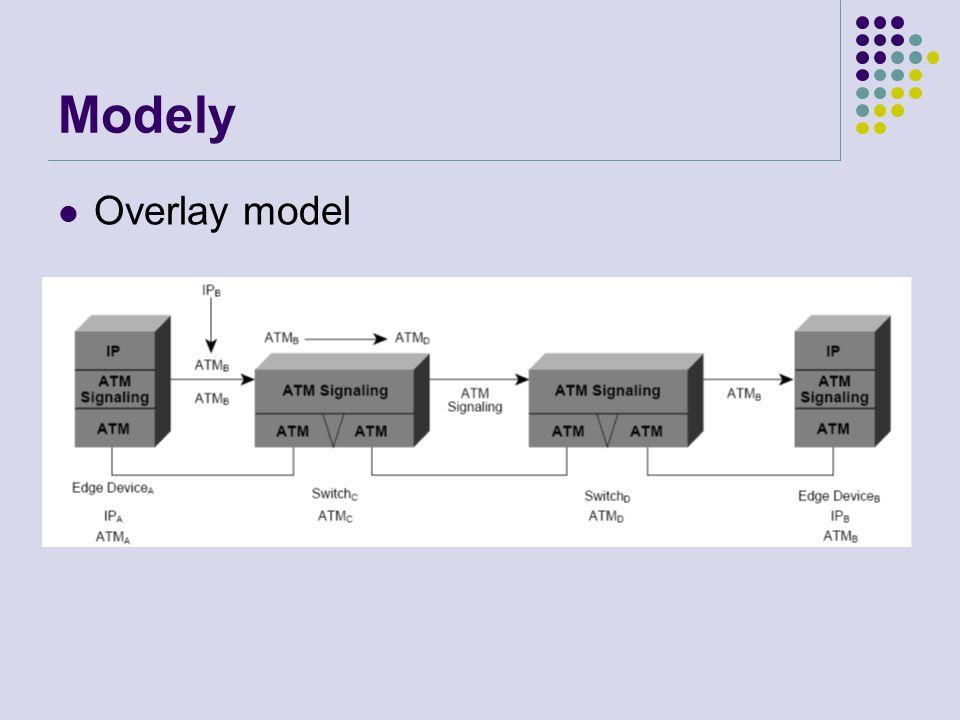Modely Overlay model