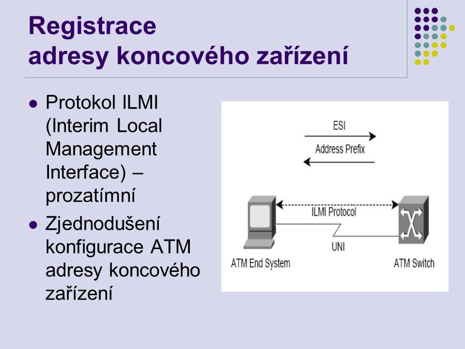 Registrace adresy koncového zařízení Protokol ILMI (Interim Local Management Interface) – prozatímní Zjednodušení konfigurace ATM adresy koncového zařízení