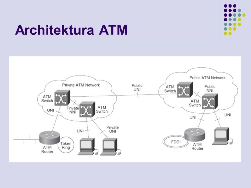 Protokoly L3 nad ATM Existují tři řešení zapouzdření a resoluce adresy LANE (LAN Emulation) – MAC protokol použitý pro realizaci transparentních LAN služeb nad ATM Rozšíření LANE je Multiprotocol over ATM (MPOA) Používá LANE a cut-through směrování ke zlepšení výkonnosti v rozlehlých sítích Operace v původním režimu (native mode) Založeno na protokolech definujících IP konektivitu nad ATM s použitím Zapouzdření IP nad ATM (obecně protokol L3) Resoluce ATM adresy ze síťové adresy (IP) Tomuto řešení se říká Classical IP and multiprotocol Encapsulation over ATM (Classical IP over ATM) Tag switching – technologie kombinuje výhody směrování s výkonností přepínání a tím nabízí jiné řešení pro přenos IP paketů přes ATM síť