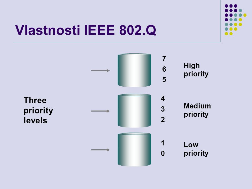 Vlastnosti IEEE 802.Q High priority 765765 Medium priority 432432 Low priority 1010 Three priority levels