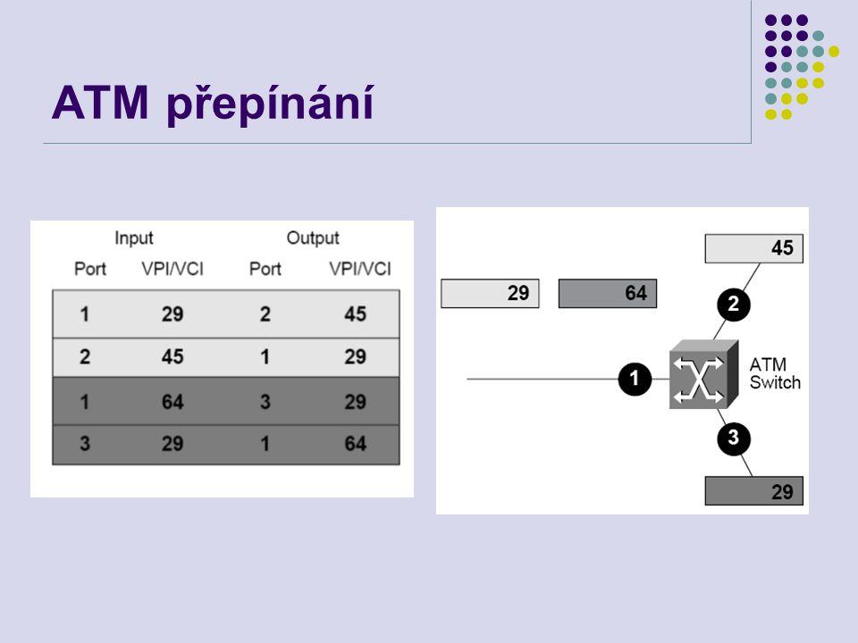Typy spojení PVC - Permanent Virtual Circult VPI/VCI nastavováno administrátorem ručně SVC - Switched Virtual Circult Dynamické vytváření a rušení spojení (signalizační protokoly) Soft PVC – PVC vytvořeno manuálně na úrovni UNI Vytvořeno dynamicky mezi NNI