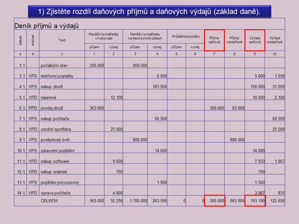 ZÁVĚREČNÉ PRÁCE Vypočteme základ daně: příjmy daňové – výdaje daňové = základ daně 300.000 Kč – 193.150 Kč = 106.850 Kč Základ daně před závěrečnými úpravami je ve výši 106.850 Kč.