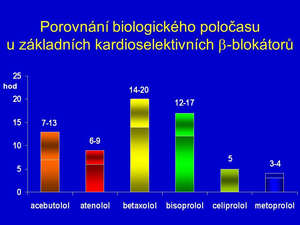 Porovnání biologického poločasu u základních kardioselektivních  -blokátorů hod