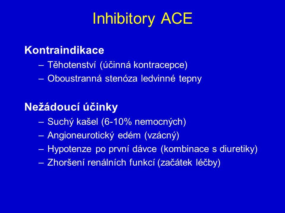 Inhibitory ACE Kontraindikace –Těhotenství (účinná kontracepce) –Oboustranná stenóza ledvinné tepny Nežádoucí účinky –Suchý kašel (6-10% nemocných) –Angioneurotický edém (vzácný) –Hypotenze po první dávce (kombinace s diuretiky) –Zhoršení renálních funkcí (začátek léčby)