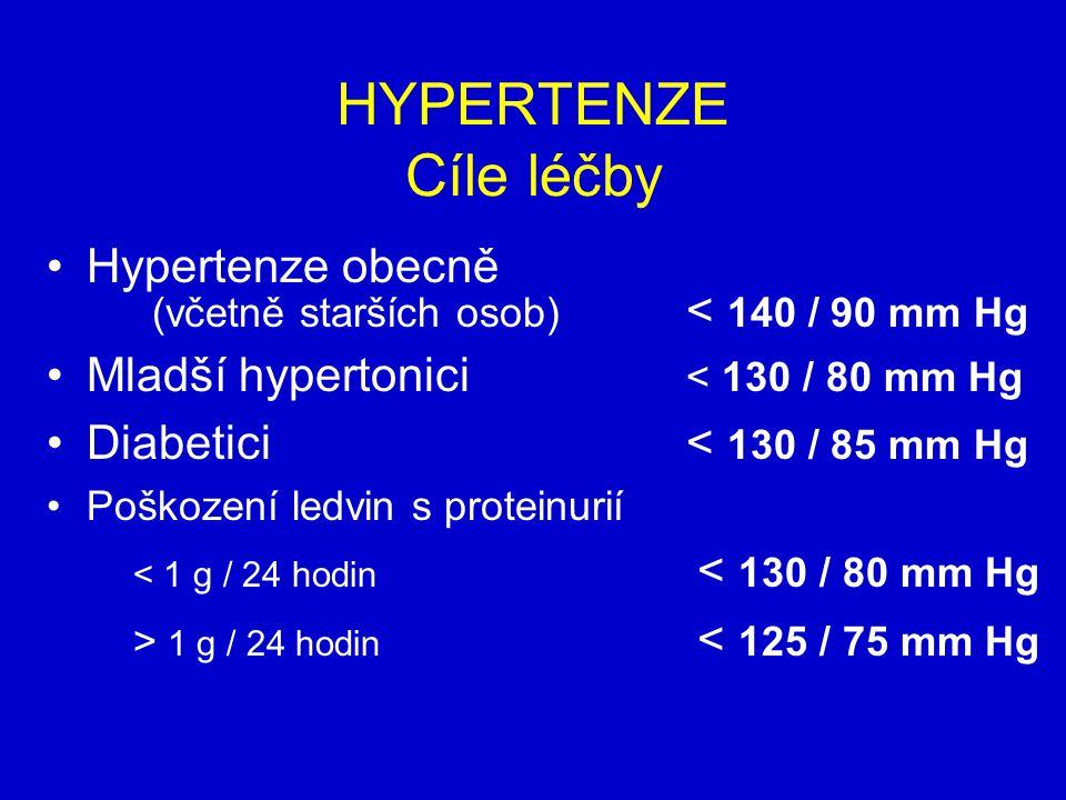 HYPERTENZE Cíle léčby Hypertenze obecně (včetně starších osob) < 140 / 90 mm Hg Mladší hypertonici < 130 / 80 mm Hg Diabetici< 130 / 85 mm Hg Poškození ledvin s proteinurií < 1 g / 24 hodin < 130 / 80 mm Hg > 1 g / 24 hodin < 125 / 75 mm Hg