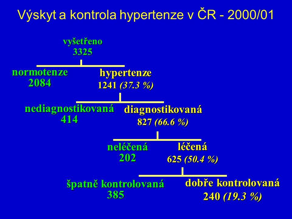 Výskyt a kontrola hypertenze v ČR - 2000/01 vyšetřeno3325 normotenze2084 hypertenze 1241 (37.3 %) nediagnostikovaná414 diagnostikovaná 827 (66.6 %) neléčená202 léčená 625 (50.4 %) špatně kontrolovaná 385 dobře kontrolovaná 240 (19.3 %)