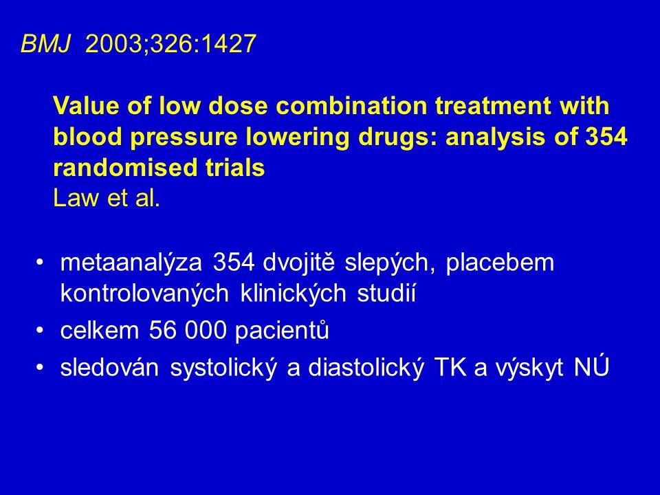 metaanalýza 354 dvojitě slepých, placebem kontrolovaných klinických studií celkem 56 000 pacientů sledován systolický a diastolický TK a výskyt NÚ BMJ 2003;326:1427 Value of low dose combination treatment with blood pressure lowering drugs: analysis of 354 randomised trials Law et al.