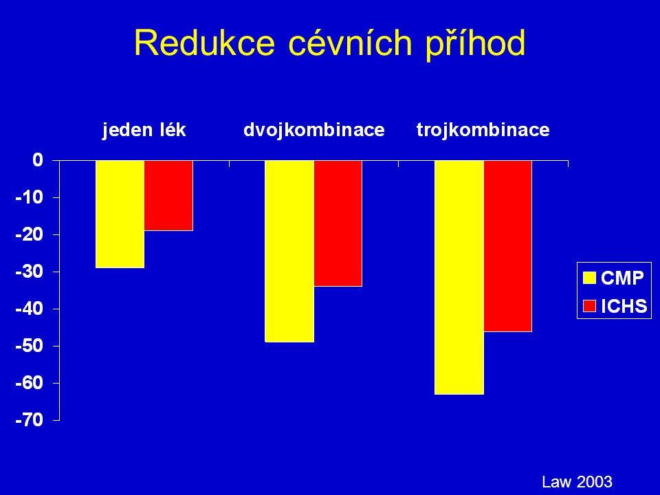 Redukce cévních příhod Law 2003