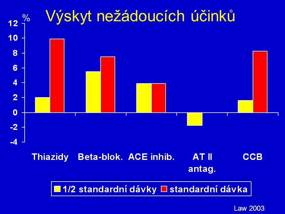 Výskyt nežádoucích účinků Law 2003 %