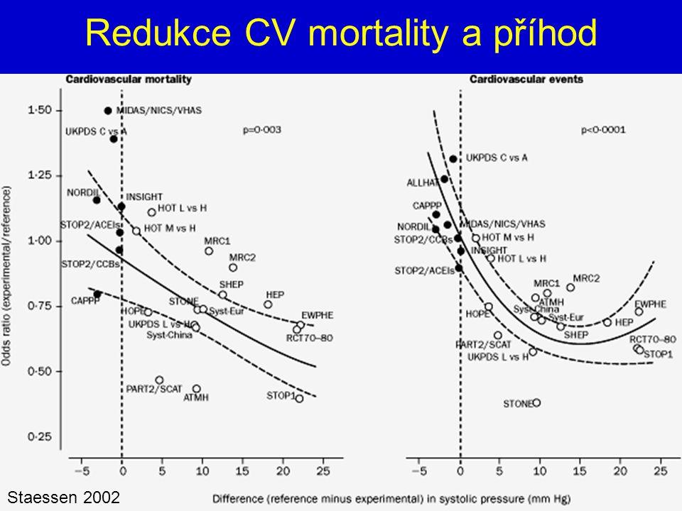 Redukce CV mortality a příhod Staessen 2002