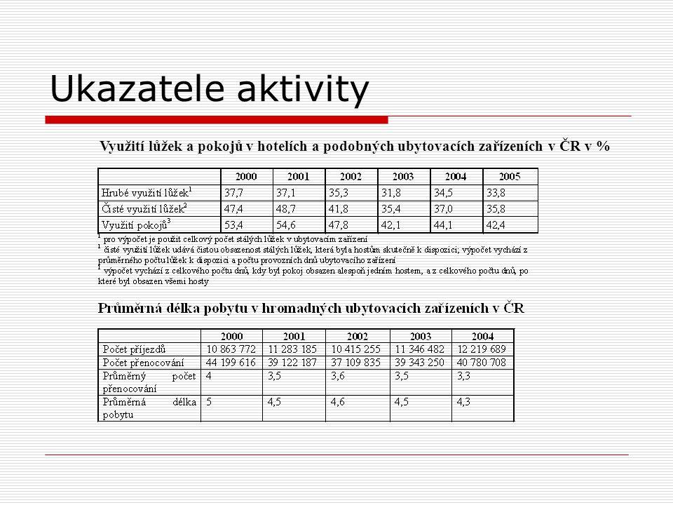 Ukazatele aktivity Využití lůžek a pokojů v hotelích a podobných ubytovacích zařízeních v ČR v %