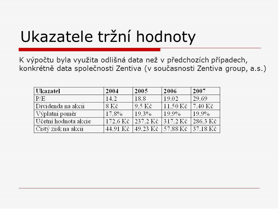 Ukazatele tržní hodnoty K výpočtu byla využita odlišná data než v předchozích případech, konkrétně data společnosti Zentiva (v současnosti Zentiva gro