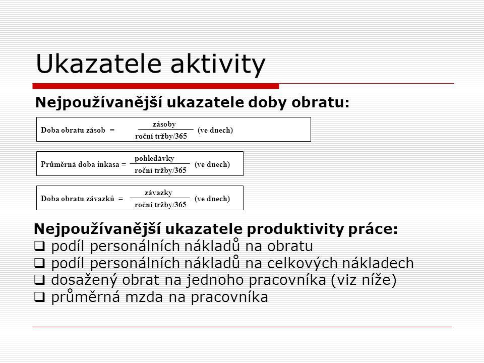 Ukazatele aktivity