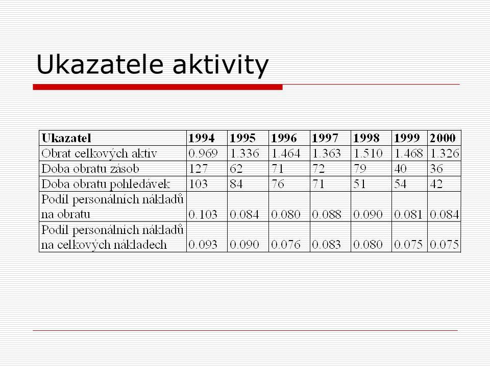 Ukazatele na bázi cash-flow z oblasti likvidity: z oblasti finanční závislosti: peněžní tok krátkodobá likvidita z CF = krátkodobé dluhy peněžní tok úrokové krytí = placené úroky peněžní tok stupeň oddlužení = cizí kapitál