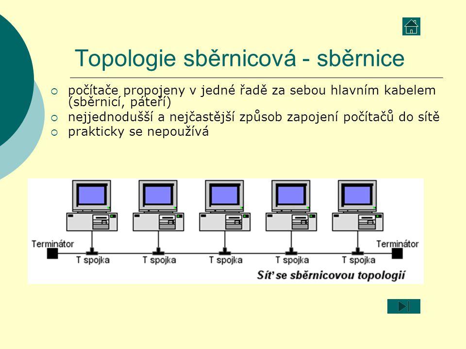 Topologie sběrnicová - sběrnice  počítače propojeny v jedné řadě za sebou hlavním kabelem (sběrnicí, páteří)  nejjednodušší a nejčastější způsob zap